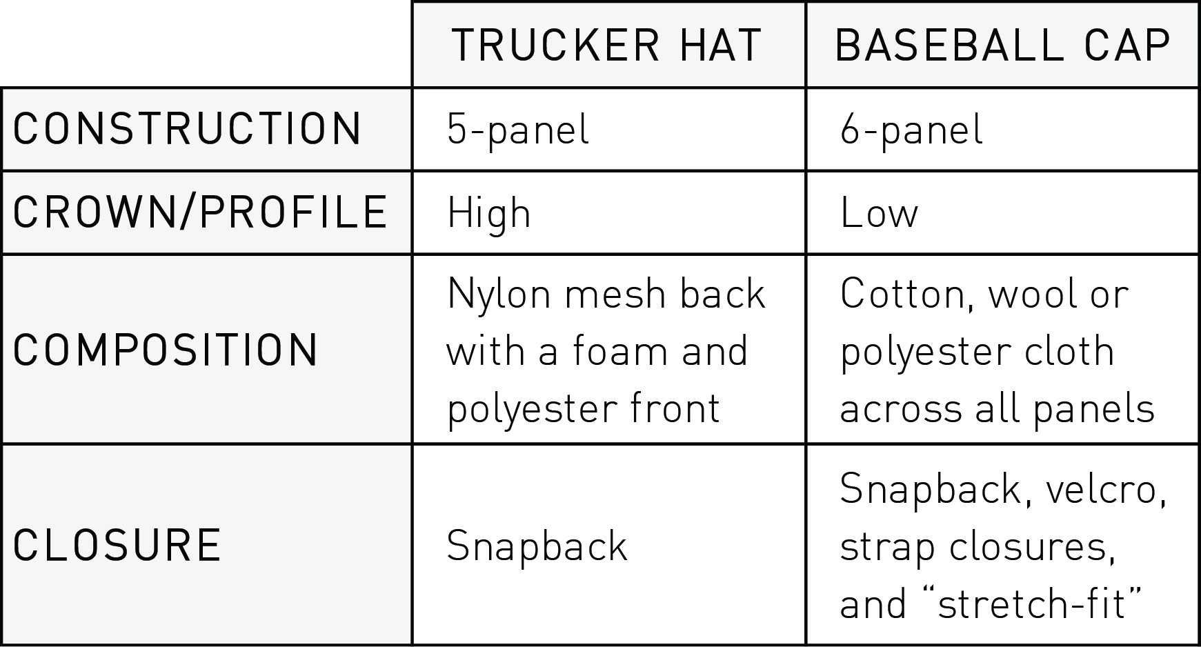 Difference between a trucker hat and a baseball cap
